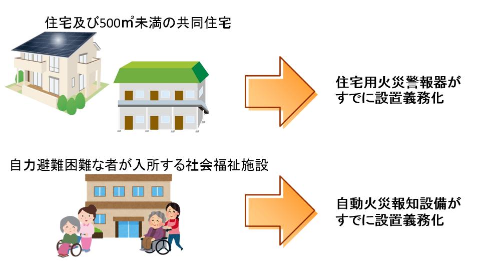 民泊・ゲストハウス・簡易宿泊施設への用途変更
